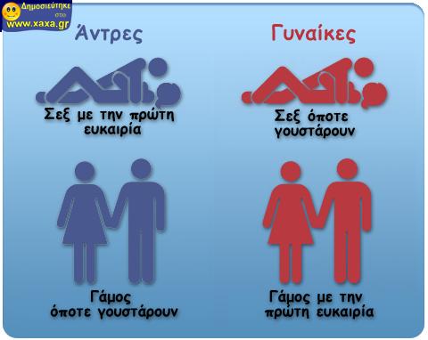 Άντρες γυναίκες γάμος και σεξ